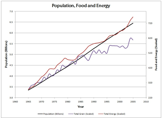 an analysis of the growth of the world population and the food supply