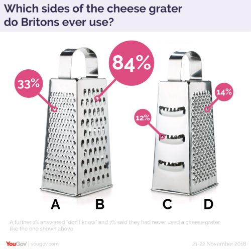cheese grater sides