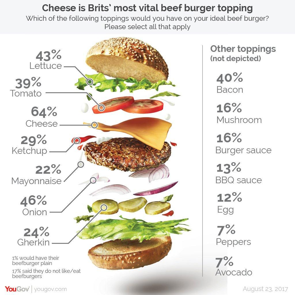 Cheese is the most popular burger topping